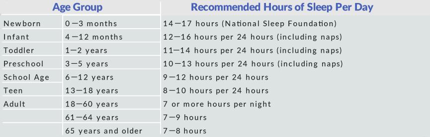 Sleep Chart iSleep Clinic